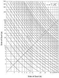 Hvac Rectangular To Round Duct Equivalent Engineers Edge