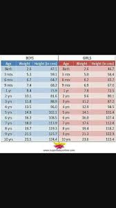 15 Month Old Baby Weight Chart Hello Frnds My Baby 15 Month Old And Weight Is 9 6 I M