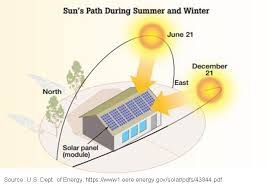 Solar Energy Chart Why October Is A Trick Not Treat Month For Solar