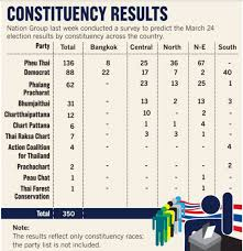 Political Party Chart Thai Elections Still Haunted By Thaksin Constitutional