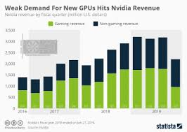 Graphic Card Comparison Chart 2017 Chart Nvidia Graphics Cards Still Top Choice For Pc Gamers