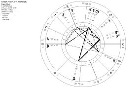 See chart here