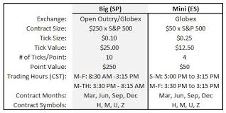 What are the trading hours on cme globex and clearport? How Futures Work