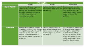 Philosophy Matrix Chart Comparison Matrix Of Major Philosophies