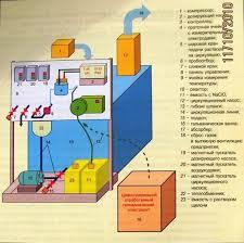 Реферат Химические и электрохимические методы очистки сточных вод При хлорировании воды с последующей сорбцией на активном угле происходит удаление аммонийного азота При хлорировании воды содержащей аммонийный азот