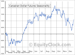 Canadian Dollar Futures Cd Seasonal Chart Equity Clock