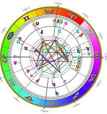 Astrology Love Chart Astrology Chart 2 Klaraadalena Com Manifest Your Man
