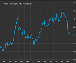 Citi Economic Surprise Index Chart This Chart Reveals Economists May Be Overestimating The