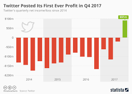 profit loss graph chart twitter posted its first ever profit in q4 2017