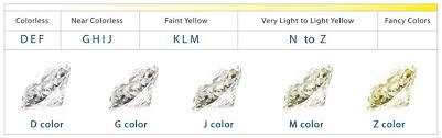 Diamond Resale Value Chart Diamond Price Calculator Washington Diamond
