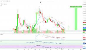 Ben S Best Guess Chart Siacoin Potential Price Burstcoin Circulation Chart Pilou