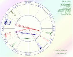 Johnny Cash Birth Chart Pismopam Johnny Cash Astrology Chart Using Kepler 7