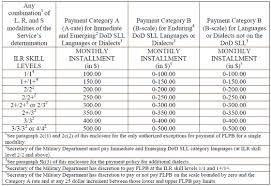 68 Veracious Usmc Reservist Pay Chart