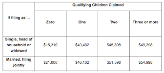 Earned Income Child Tax Credit Chart The Ins And Outs Of The Earned Income Tax Credit For 2018