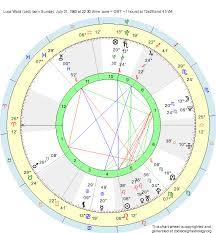 Birth Chart Luca Ward Leo Zodiac Sign Astrology