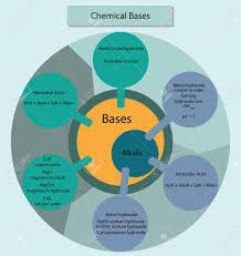 Acid And Base Venn Diagram Acids And Bases Venn Diagram Www Topsimages Com