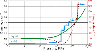 Liquid Density Chart Water Density