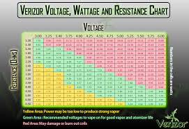 Suggest What Voltage Wattage To Use Fasttech Forums