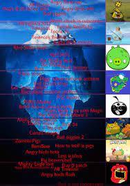 BEHOLD, THE ANGRY BIRDS ICEBERG!: IcebergCharts