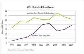 Municipal Bond Rates Chart Auction Rate Fireworks Ooh Aah Ouch Federal Reserve