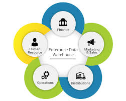 Enterprise Data Warehouse Data Warehousing Consulting Hadoop Consulting Architecture