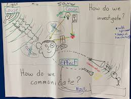 What Do Scientists Do Anchor Chart 1 Ps4 1 Anchor Charts The Wonder Of Science