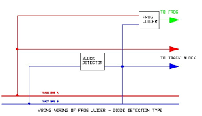 frog juicer diode wrong jpg the above diagram shows a frog juicer wired after the block detector wiring shown in blue this will cause your block detector to indicate the presence of