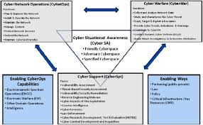 Cyberspace Operation An Overview Sciencedirect Topics
