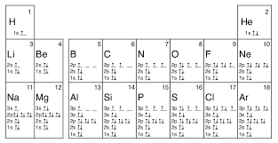 Electron Orbital Configuration Chart 1 4 Electron Configuration And Orbital Diagrams Chemistry