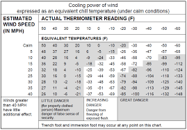 File Wind Chill Chart Us Army Mountain Warfare And Cold