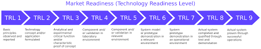 Technology Readiness Level Trls Why Hardware And Product Start Ups Need To Use Them Carefully