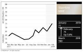 Chromium Prices Chart Stainless Steel Mmi Lme Nickel Price Stainless Surcharges