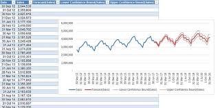 How To Make A Forecast Chart In Excel How To Use Excel In Seasonal Forecasting Fm
