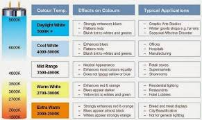 Image Result For Color Temperature Chart Light Bulbs In 2019