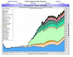 Deutsche Charts 2003 20year Silver Holdings Smaulgld