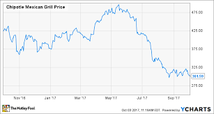 Chipotle Stock Quote Beauteous 48 Reasons To Be Hopeful For A Chipotle Stock Turnaround The