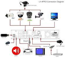 cctv wiring diagram wiring diagram and hernes block diagram of cctv system auto wiring schematic