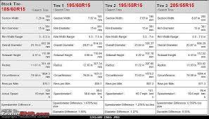 Tata Indigo Manza Tyre Wheel Upgrade Thread Page 6