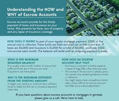Your monthly mortgage payments include the principal, interest, property tax, mortgage insurance, and homeowners insurance. How And Why Of Escrow Accounts Blog Usa Mortgage