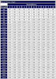 Projected Max Chart 35 Accurate One Rep Max Percentage