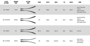 Inquisitive Warrior Pattern Chart 2019