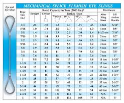 70 Rigorous Lifting Sling Load Chart