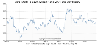Euro Eur To South African Rand Zar Exchange Rates History