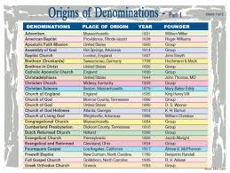 Origins Of Denominations 1 Bible Study Tools Assemblies