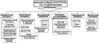 Тема № Финансовый контроль  Государственный и муниципальный финансовый контроль осуществляется системой органов функционирующих на уровне Российской Федерации субъектов Российской