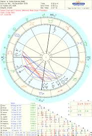 Astrology Love Divorce Katie Holmes And Tom Cruise
