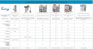 How Does Reverse Osmosis Work Ispring Rcc7ak Uv 7 Stage 75 Gpd Reverse Osmosis Water Filtration
