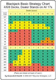 Blackjack Simple Strategy Chart Buy Blackjack Strategy Card Large Edition 4 6 8 Decks