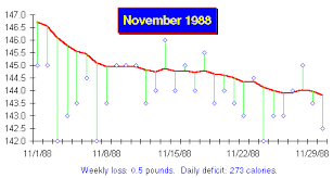 weekly weigh in charts losing weight