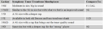 Bass Trombone Mouthpiece Chart Giardinelli French Horn Mouthpiece Chart Pngline